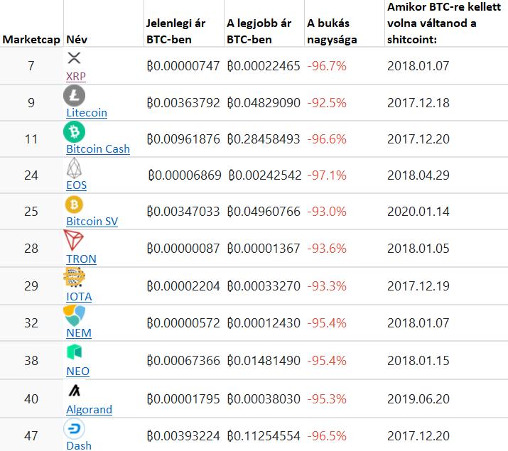 up btc vizsga hírek bitcoin kereskedési bot reddit